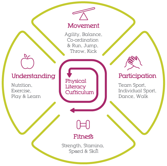 physical_literacy_diagram
