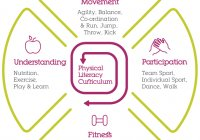 Physical Literacy curriculum
